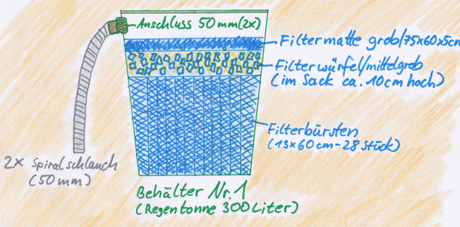 filter mit regentonnen teich filter. Black Bedroom Furniture Sets. Home Design Ideas