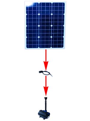 Solar teichpumpe amazing solar teichpumpe garten teich for Kommode vor bett