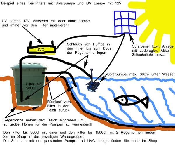 g nstiger solar teichfilter teich filter. Black Bedroom Furniture Sets. Home Design Ideas