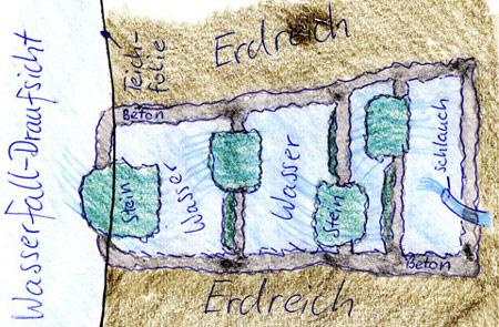 wasserfall selber bauen - teich-filter, Garten und Bauen